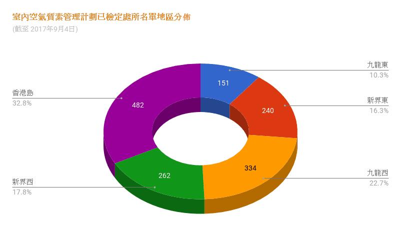 室內空氣質素管理計劃已檢定處所名單地區分佈